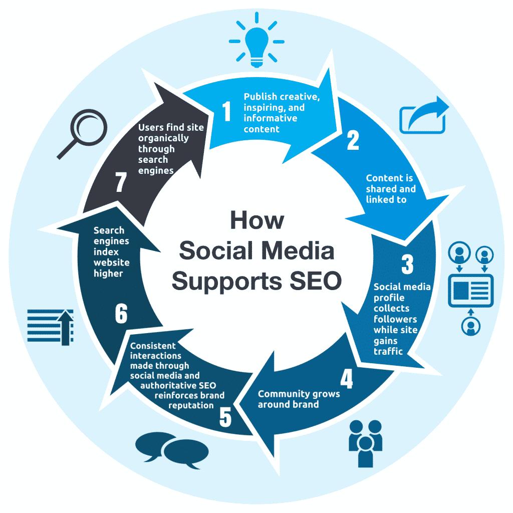 تأثیر شبکههای اجتماعی بر سئو